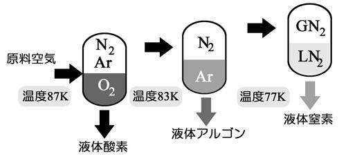 Gas Science ガスの科学