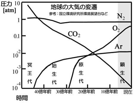 二酸化 濃度 炭素 の 中 空気